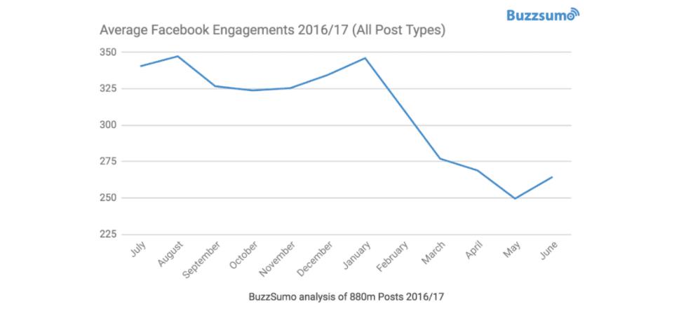 Facebook Engagement Declining BuzzSumo Research